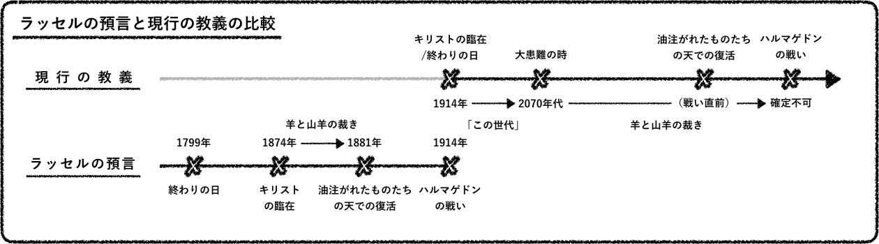 ラッセルの預言と現行の教義の比較